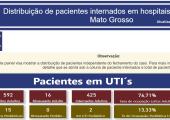 INFORME: TAXA DE OCUPAÇÃO DE LEITOS ADULTOS EM MATO GROSSO - 02-07-21