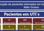 INFORME: TAXA DE OCUPAÇÃO DE LEITOS ADULTOS EM MATO GROSSO - 08-07-21