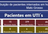 INFORME: TAXA DE OCUPAÇÃO DE LEITOS ADULTOS EM MATO GROSSO - 13-07-21