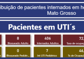 INFORME: TAXA DE OCUPAÇÃO DE LEITOS ADULTOS EM MATO GROSSO - 22-07-21